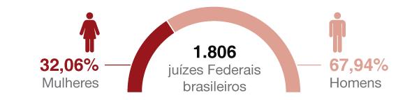 Apenas 32% dos juízes Federais são mulheres, diz pesquisa
