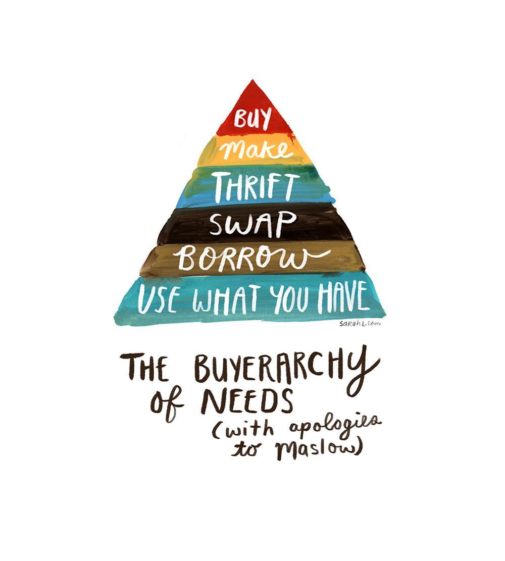 A hierarquia das necessidades de compra